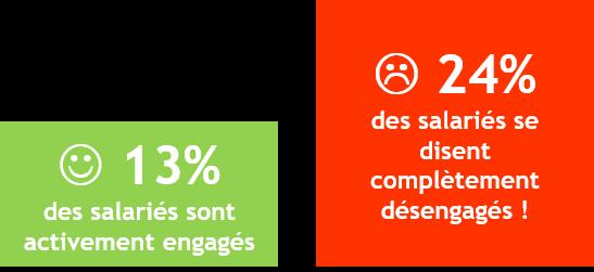 Pourcentages des salariés engagés ou désengagés