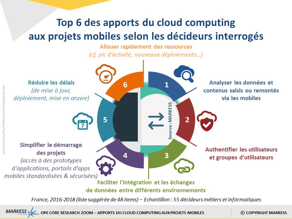 Schéma des apports du cloud computing