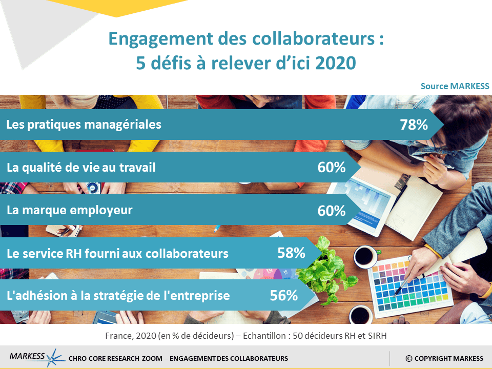 Graphique sur l'engagement-collaborateurs-digitalisation